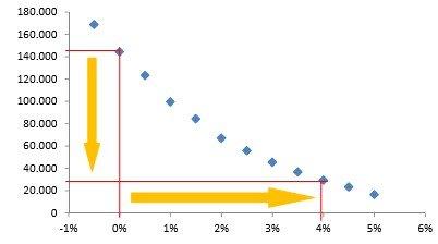 Entwicklung der Garantiekosten in Abhängikeit vom Zinsniveau
