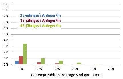Wahrscheinlichkeit für Garantiefall (angesparte Vermögen liegt unter der Summe der eingezahlten Beiträge)