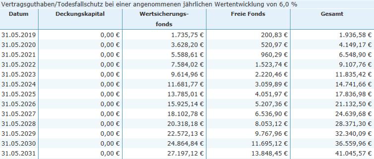Eine Riester-Rente lohnt sich vor allem dann, wenn du dich für einen Honorartarif entscheidest. Die folgende Tabelle zeigt die Entwicklung des Vertragsguthaben bei einem abschlusskostenfreien Nettotarif. Musterkunde 1989 geboren. Einzahlungen über 160,42 € monatlich zzgl. jährlicher Zulage von 175 Euro