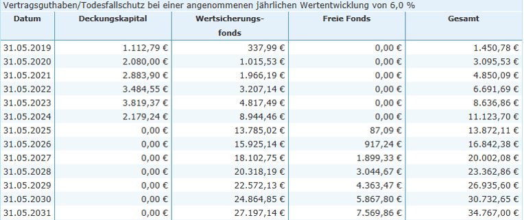Ob eine Riester-Rente in der Praxis sinnvoll ist, zeigt folgende Grafik. Die Rahmendaten: Entwicklung Vertragsguthaben. Musterkunde 1989 geboren. Einzahlungen über 160,42 € monatlich zzgl. Zulage von 175 Euro. Du erkennst deutlich, dass erst im siebten Jahr der erste Euro im freien Fondsguthaben ankommt.