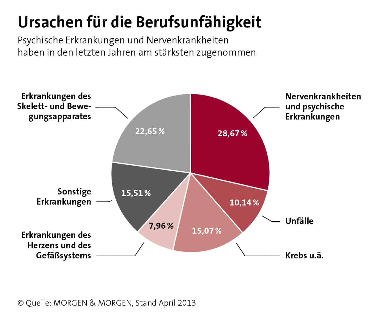 BU-Statistik