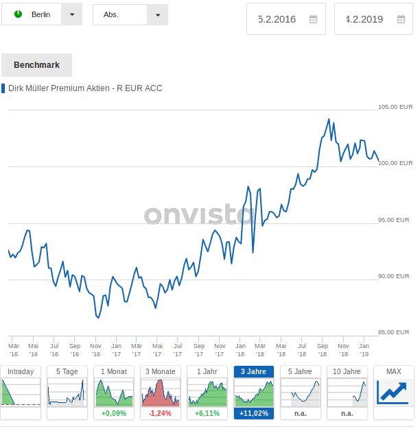 Erfahrungen mit dem Dirk Müller Premium Aktien-Fonds: Die Abbildung zeigt die Wertentwicklung des Fonds vom 14.02.2016 bis zum 14.02.2019. Es schlägt eine Performance von 11,02 Prozent zu Buche.