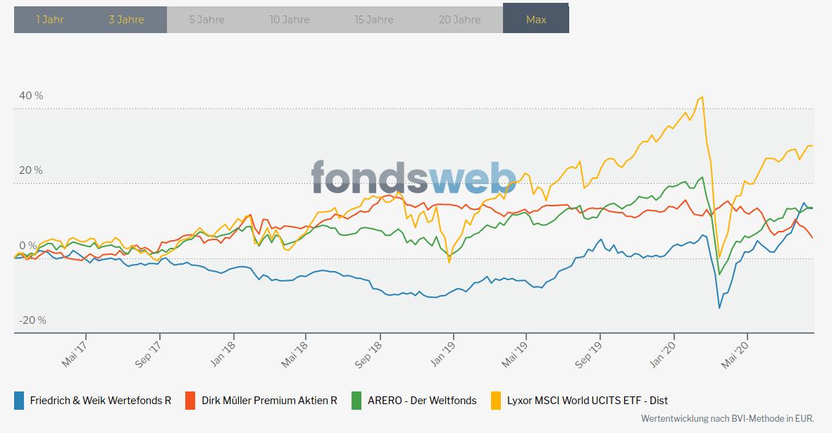 Erfahrungen mit dem Wertefonds im Hinblick auf die Rendite. Ein Vergleich mit dem Dirk Müller Aktien Premium-Fonds, dem ARERO Weltfonds und dem Lyxor Msci World UCITS ETF