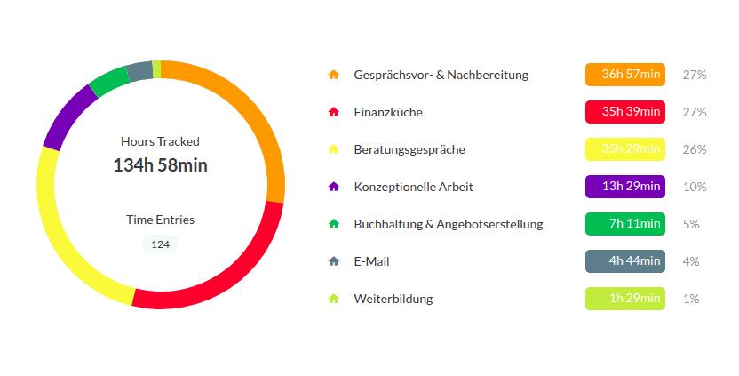 Verteilung meiner Arbeitszeit im Februar 2021