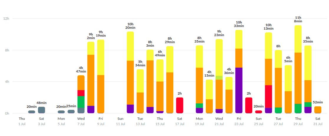 Verteilung meiner Arbeitszeiten im Juli 2021