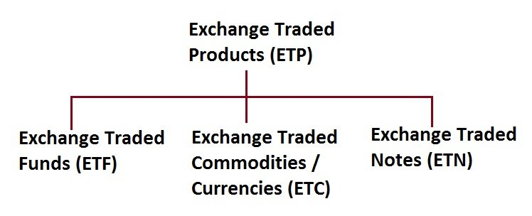 ETP, ETF, ETC, ETN