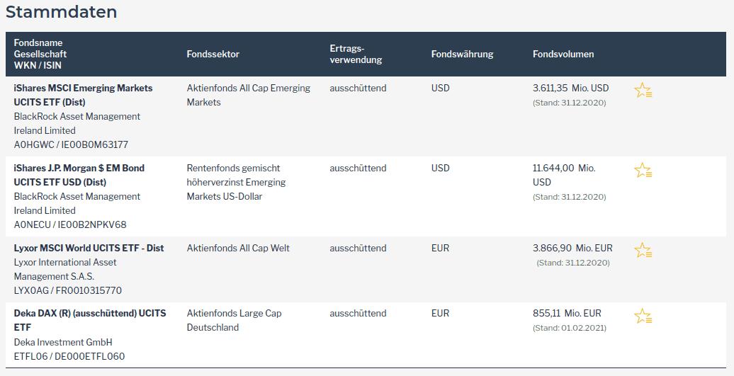 Die Fondsauswahl für den Vergleich von Schwellenländeranleihen mit verschiedenen Aktienmärkten