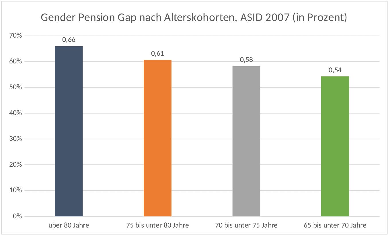 Altersvorsorge für Frauen Diagramm: Die Gender Pension Gap nach Alterskohorten. Die Lücke wird kleiner, je jünger die betrachtete Kohorte ist.