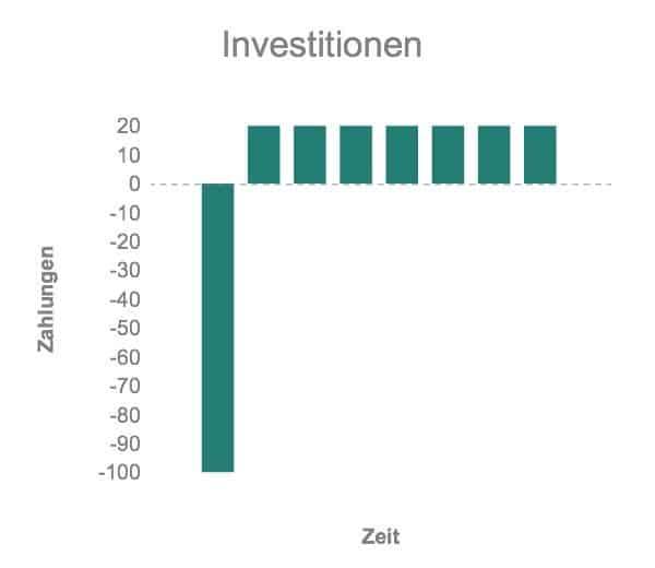 Investitionen Gastbeitrag
