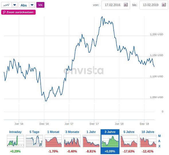 Die Abbildung zeigt den nahezu unveränderten Wechselkurs zwischen Euro und Dollar im Betrachtungszeitraum.