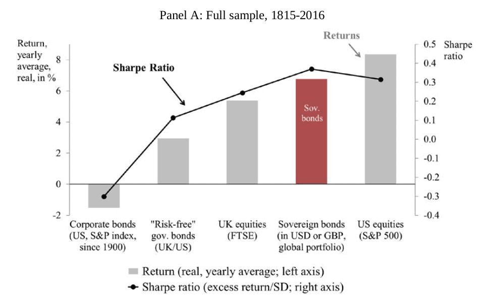 Schwellenländernanleihen im Vergleich zu anderen Assetklassen