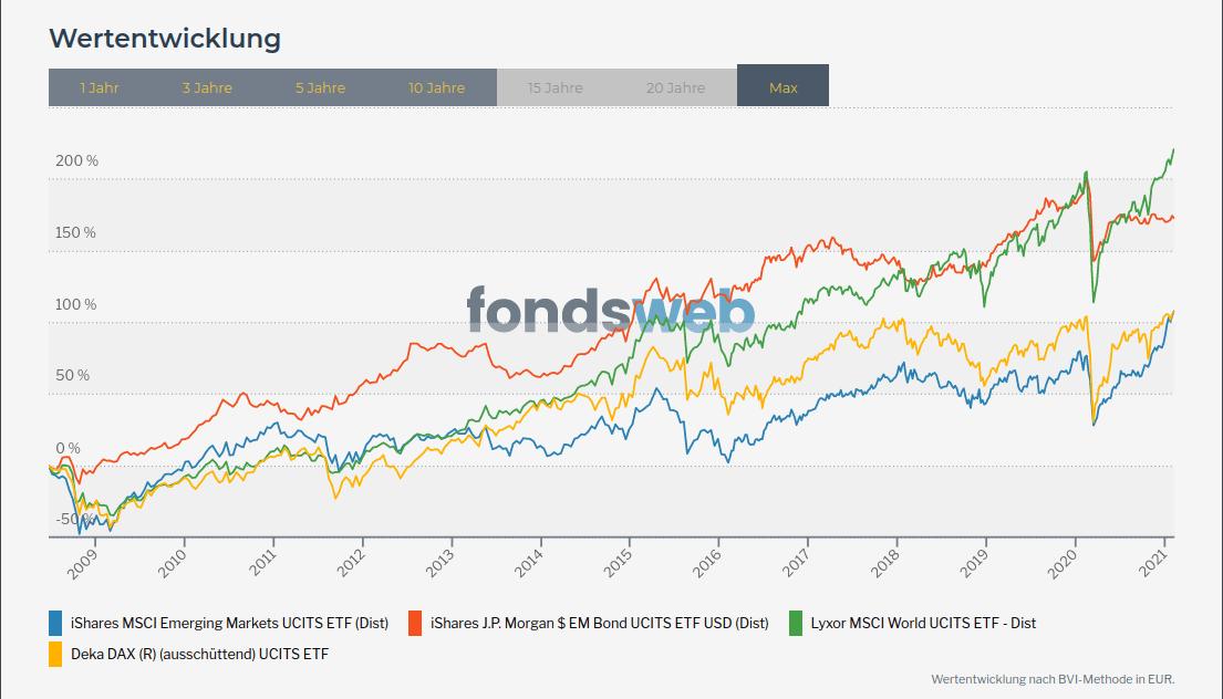 Die Wertentwicklung von Schwellenländer-Staatsanleihen kann sich im Vergleich zu Aktien sehen lassen.