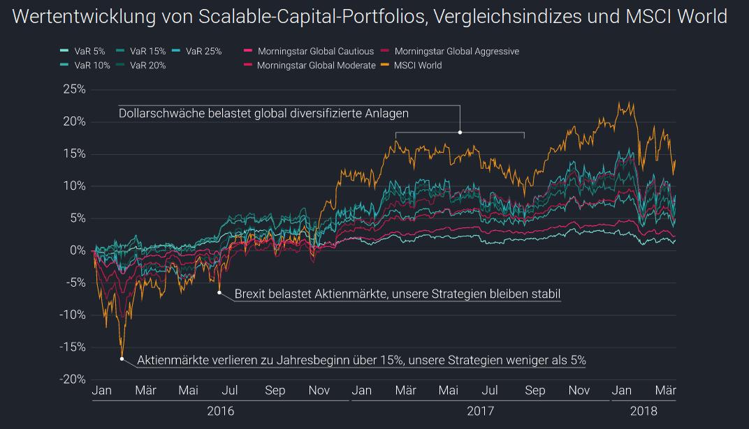 Die Grafik vergleicht die vergangenen Renditen von Scalable Capital mit einem MSCI World ETF und verschiedenen anderen Fonds.