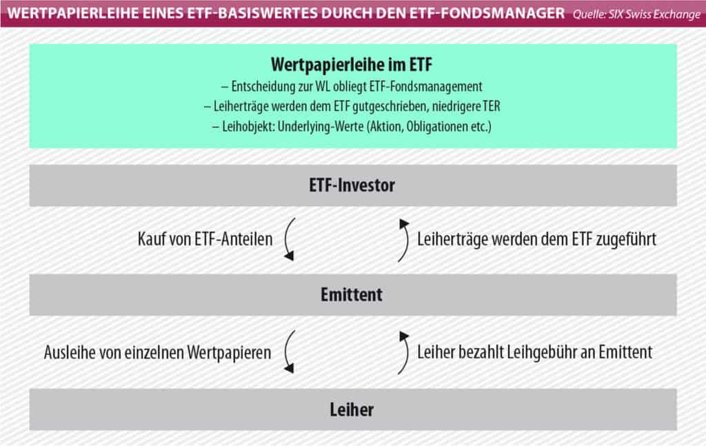 Wertpapierleihe im ETF: Die Entscheidung zur Wertpapierleihe obliegt dem ETF-Fondsmanagement; Die Leiherträge werden dem ETF gutgeschrieben, was zu einer niedrigeren Total Expense Ratio führt; Leihobjekte sind zum Beispiel Aktien