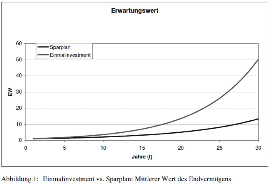 In der Abbilung ist der Erwartungswert für einen Sparplan und für eine Einmalanlage dargestellt. Man sieht deutlich, dass das Einmalinvestment in dieser hinsicht unterlegen ist und der Cost-Average-Effekt negative Auswirkungen hat.