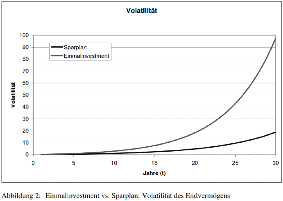 In der Abbildung wird der Sparplan und die Einmalanlage hinsichtlich der Volatilität verglichen. Hier schneidet der Sparplan dank des Cost-Average-Effekts besser ab und weist ein geringeres Risiko auf.