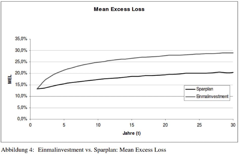 Beim Mean Excess Loss ist der Sparplan dank des Cost-Average-Effekts deutlich überlegen.