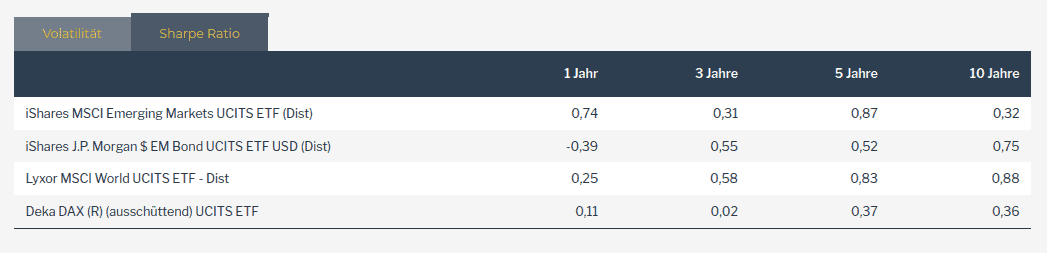 Sharpe-Ratio von Schwellenländer-Anleihen im Vergleich zu Aktien